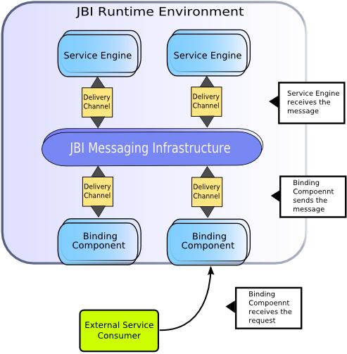 Źródło: Java.net